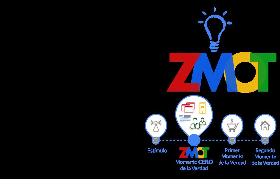 Marketing Digital Marketing Online. El Momento Cero De La Verdad ZMOT La Manera De Comprar Está Cambiando Y Las Estrategias De Marketing No Pueden Ser Las Mismas
